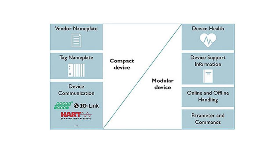 Bild 1. Das DI-Modell im OPC UA-Blockschaltbild.
