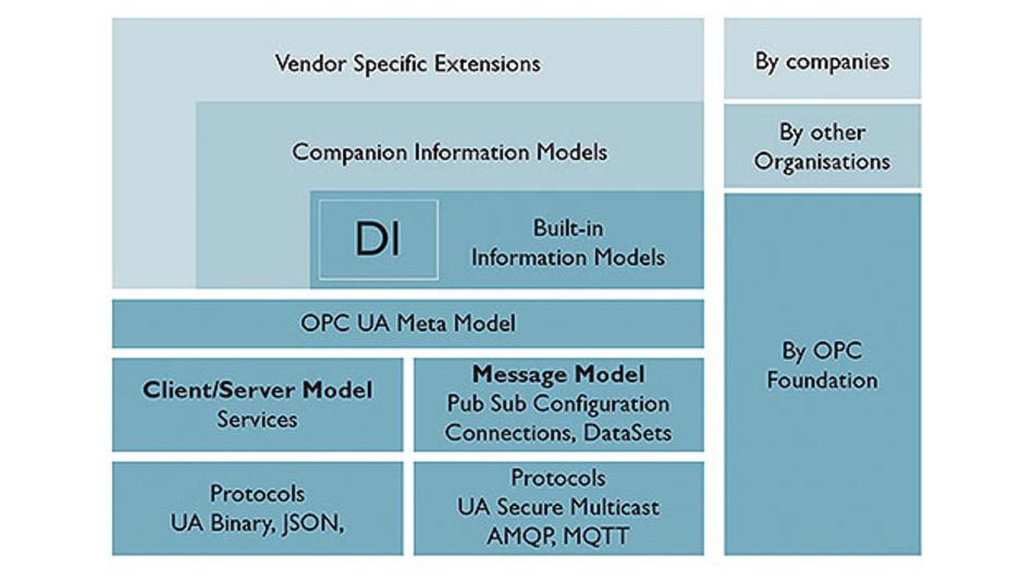 Bild 2. Die Inhalte der DI-Spezifikation.
