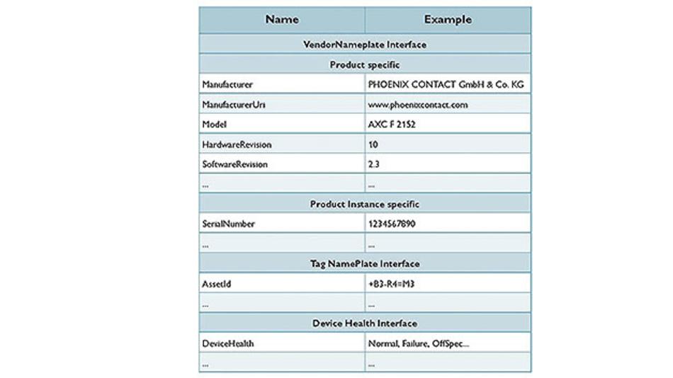 Bild 3. Tabelle der Objekte für die Gerätebeschreibung.