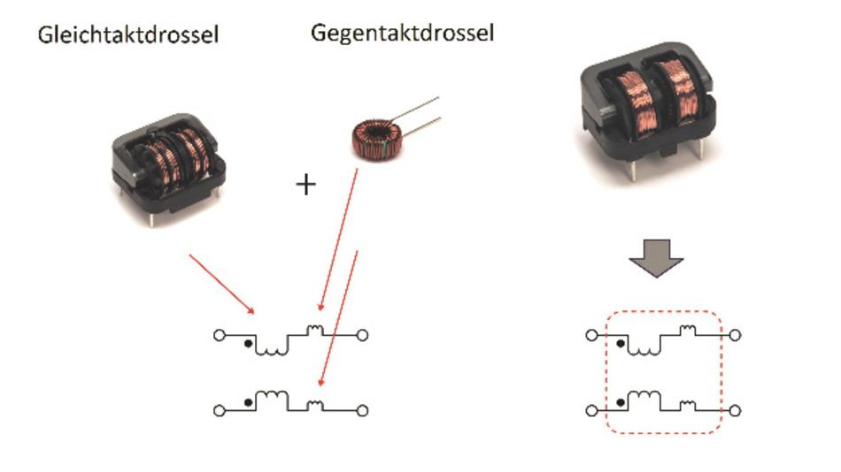 Bild 4: Dual-Mode-Drosseln enthalten zwei magnetische Bauelemente in einem, was die Baugröße und die Stückliste eines Systems verringert.