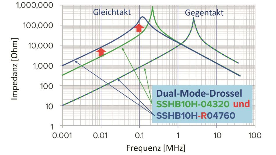 Bild 5: Frequenzgang der neuen Dual-Mode-Drossel gegenüber einer herkömmlichen Gleichtaktdrossel.