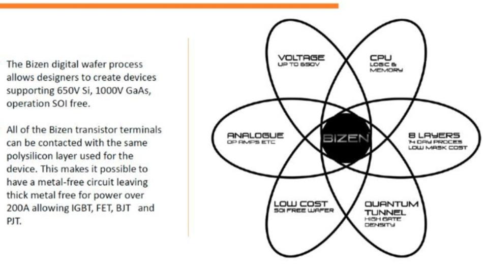 Überblick über die wichtigsten Eigenschaften der Bizen-Technologie.