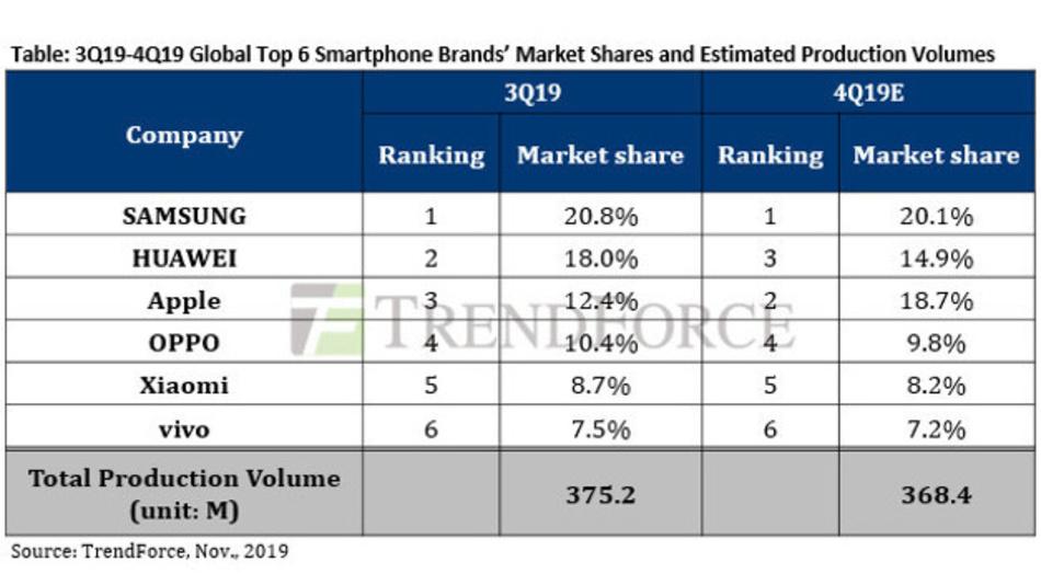Die weltweit führenden sechs Hersteller von Smartphones vereinen in diesem Jahr 78 Prozent des gesamten Geschäfts auf sich.