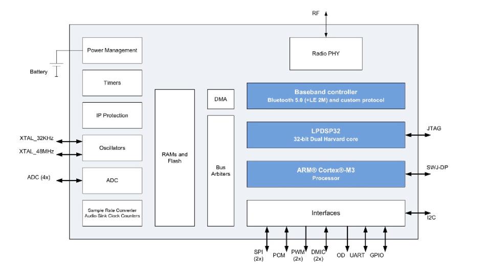 Bild 1: Das SiP-Modul RSL10 von ON Semiconductor verbindet mehrere Funktionsblöcke zu einer vollständigen Bluetooth-5.0-Lösung mit minimaler Leistungsaufnahme.