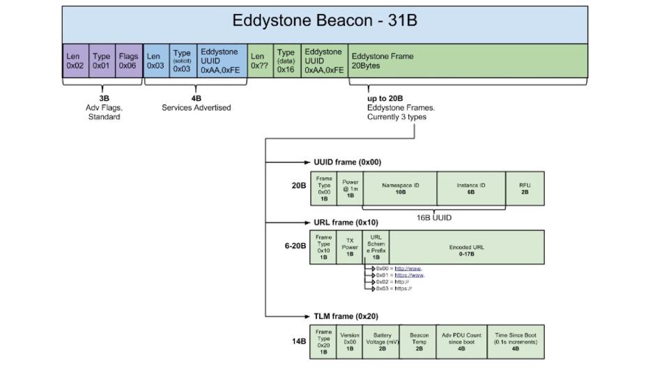 Bild 2: Das Eddystone-Standardformat definiert die Hülle und die Nutzdaten eines Beacons mit nur wenigen Byte.