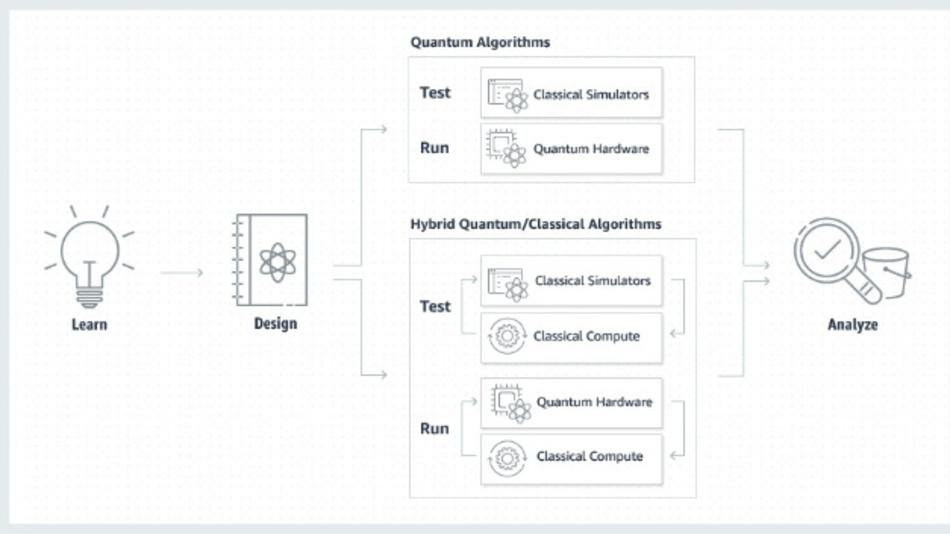 Amazon Braket hilft den Anwendern, in das Quantencomputing einzusteigen. Es stellt eine Entwicklungsumgebung zur Verfügung, um Quantenalgorithmen ausprobieren und entwerfen zu können, sie auf simulierten Quantencomputern testen zu können und sie auf verschiedenen Quantencomputern von Firmen wie D-Wave, IonQ und Rigetti laufen zu lassen.