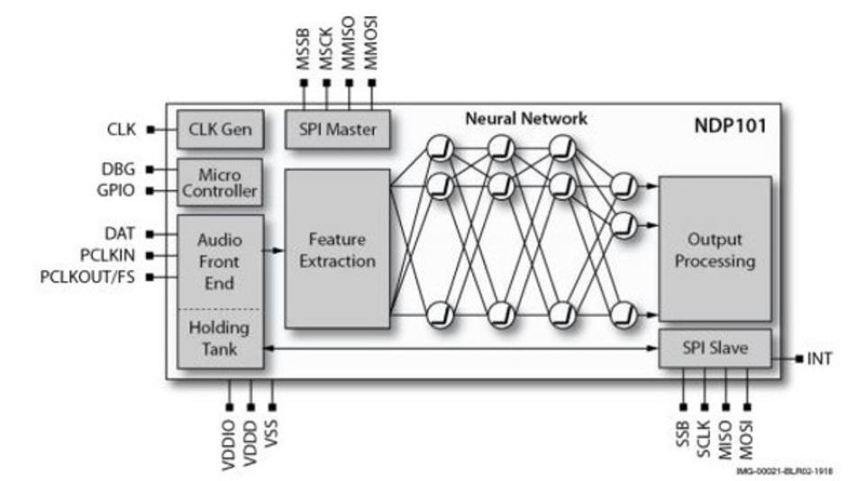 Blockschaltbild des Neural Decision Processor (NDP101) von Syntiant.