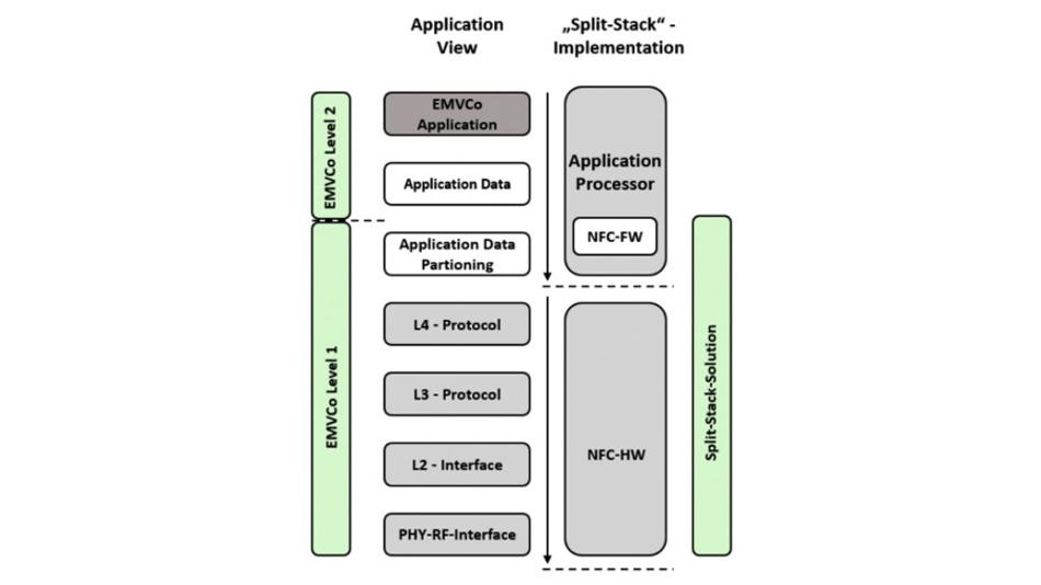 Die Teilung »Split-Stack« sorgt dafür, dass zeitkritische Aufgaben im NFC-Transceiver-IC verarbeitet werden können, so dass die Anforderungen an den Host-Mikrocontroller niedriger sind.
