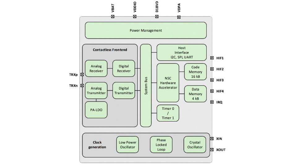 Blockschaltung des NFC-Transceiver-ICs PTX100R von der Panthronics AG mit integriertem Hardware-Beschleuniger für zeitkritische Signale und integrierter Stromversorgung.