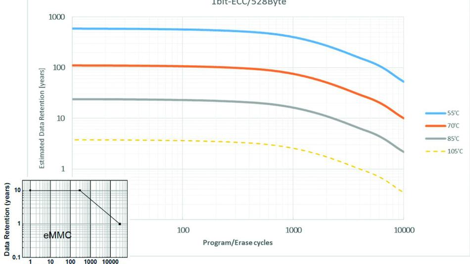 Bild 2. Datenerhaltung des W25N01JW (Hauptgrafik) und eines typischen eMMC-Bauteils (unten links).