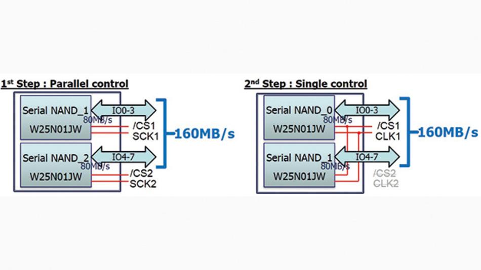 Bild 3. Die beiden Methoden zur Implementierung der Dual-Quad-I/O-Schnittstelle in der neuen seriellen Hochleistungs-NAND-Flash-Architektur von Winbond.