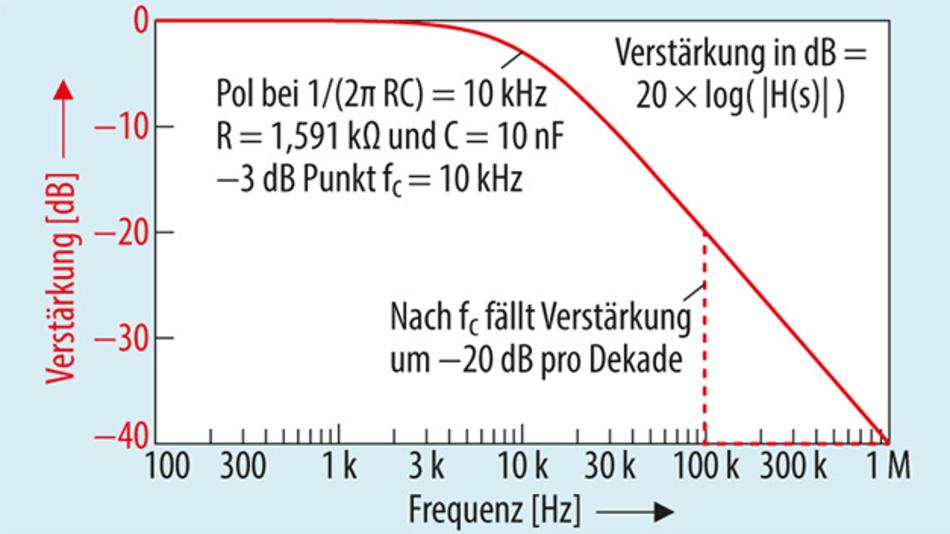 Bild 2: Amplitudengang eines Tiefpassfilters mit einer einzelnen Polstelle.