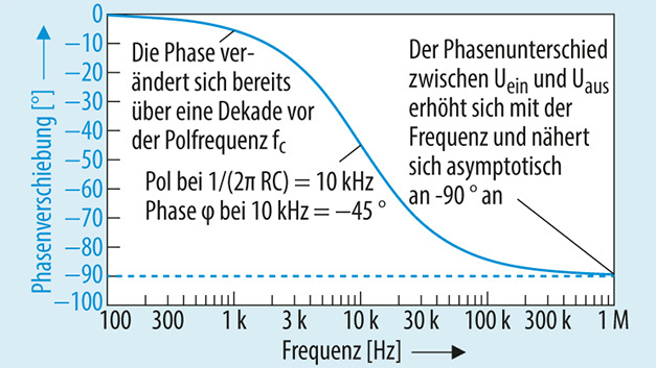 Bild 3: Phasengang des Tiefpassfilters mit einer einzelnen Polstelle.