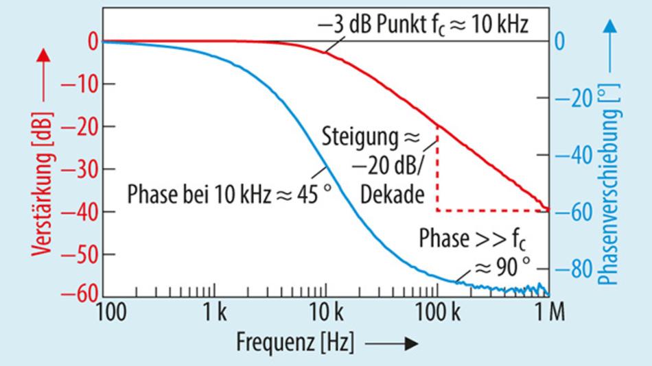 Bild 4: Reale Messwerte eines RC-Tiefpassfilters, gemessen mit dem Bode 100 VNA.
