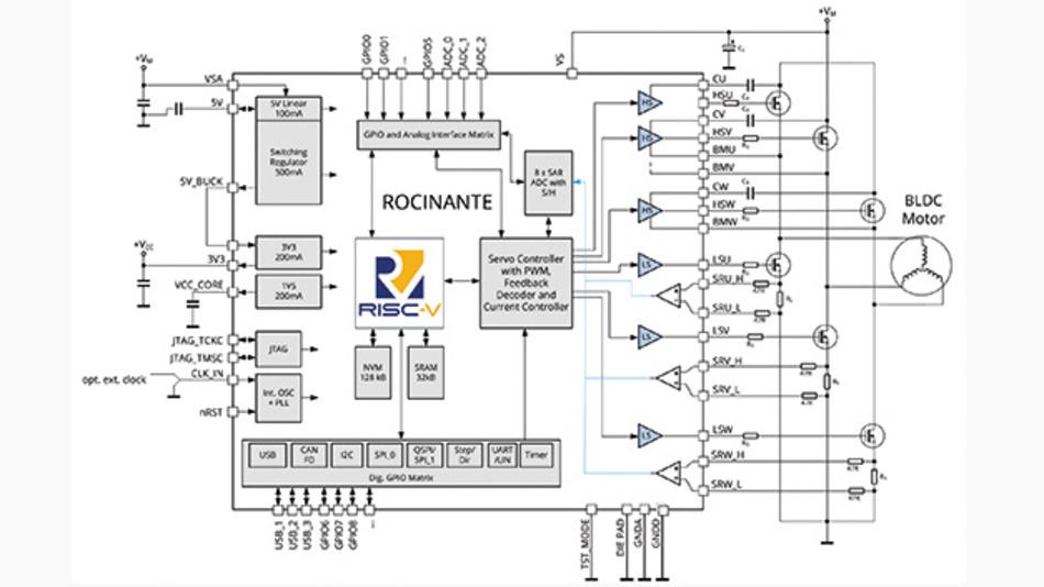 Bild 1. Der RISC-V-Prozessor in Rocinante SoC senkt die Schwelle zur Implementierung von Embedded-Antrieben.