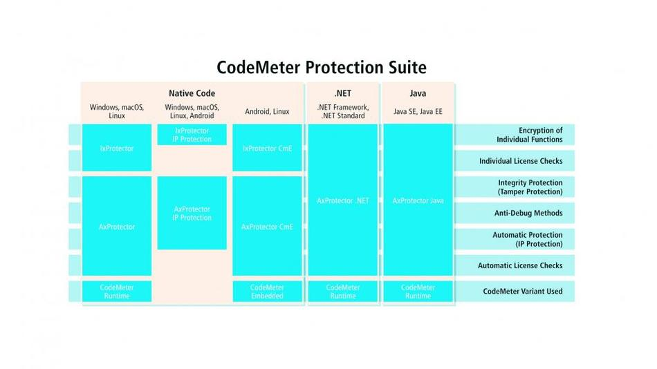 Bild 2. Die CodeMeter Protection Suite.