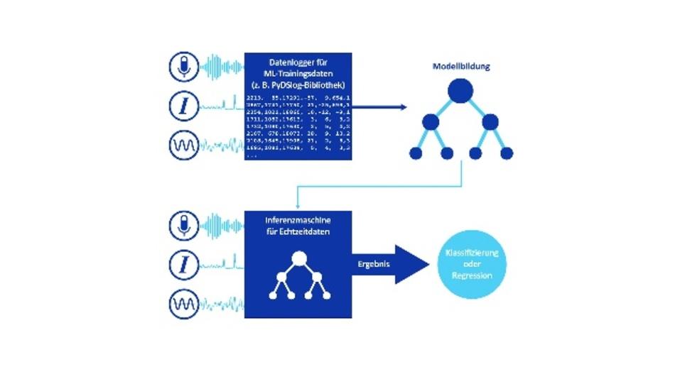 Bild 1: Der Einsatz von Machine-Learning-Algorithmen für eine Sensorikanwendung besteht aus zwei Phasen. In einer Trainingsphase werden aus den zu einer bestimmten Anwendung gehörenden Sensoren zunächst Historiendaten mit Merkmalsvektoren in einer CSV-Datei gesammelt und anschließend zur Modellbildung genutzt. In der anschließenden Inferenzphase wird jeweils ein einzelner Merkmalsvektor mit Echtzeitsensordaten an Hand des mathematischen Modells per Supervised-Learning analysiert und dabei z. B. klassifiziert.