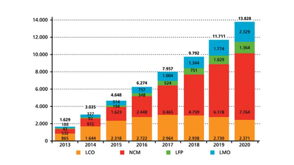 Bild 3. Menge der zurücklaufenden Lithium-Ionen-Batterien. Weitere Tendenz stark steigend.