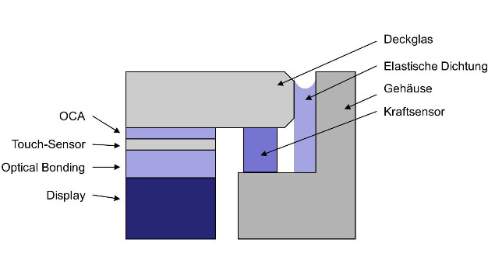 Bild 1: Aufbau eines Systems mit Force Sensing.