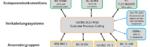 Bild 1. Übersicht der relevanten Normengremien um ISO/IEC JTC 1/SC 25/WG 3.