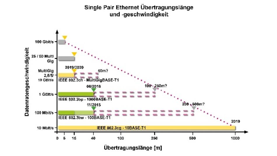Bild 3. Grafische Darstellung von Reichweite und Übertragungsgeschwindigkeit für die zukünftig möglichen IEEE 802.3-SPE-Standards – Extended Reach.