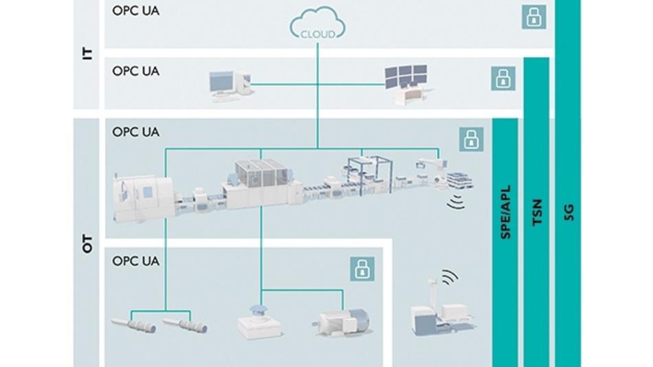 Bild 1. Informations- (IT) und Betriebstechnik (OT): Neue Kommunikationsstandards sind die Basis für die durchgängige Vernetzung vom Sensor über die Maschine und übergeordnete Systeme bis in die Cloud hinein.