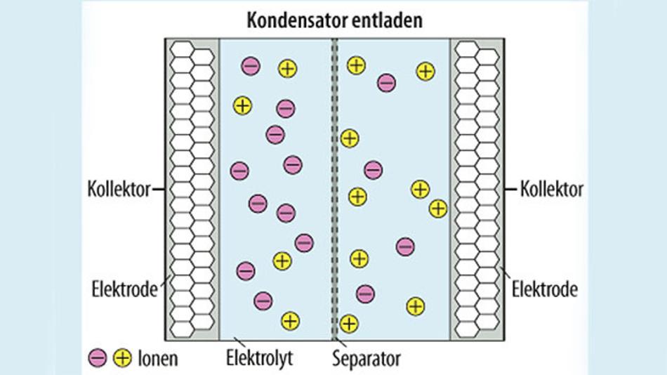 Bild 1. Schematische Darstellung eines ungeladenen Doppelschichtkondensators (EDLC).