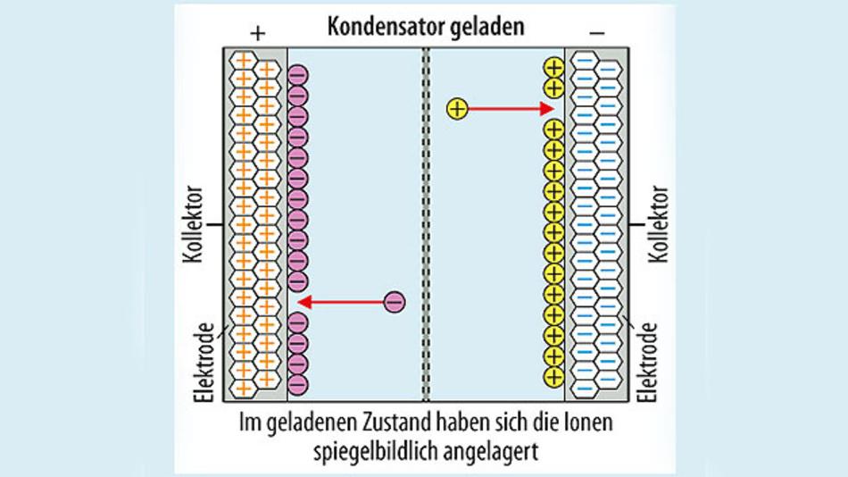 Bild 2. Schematische Darstellung des geladenen Doppelschichtkondensators (EDLC). Die Ionen lagern sich an den Phasengrenzen zwischen der festen Elektrode und dem flüssigen Elektrolyten an und bilden die sogenannte Doppelschicht.