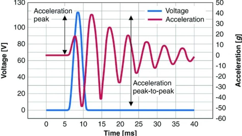 Bild 3: Typische Beschleunigung g als Funktion der Spannung bei einer Beaufschlagung mit einer Masse von 100 Gramm. Das Spannungssignal ist dabei ein Halbwellen-Sinus mit einem Peak von 120 V und einer Pulslänge von 5 ms, entsprechend einer Frequenz von 200 Hz.