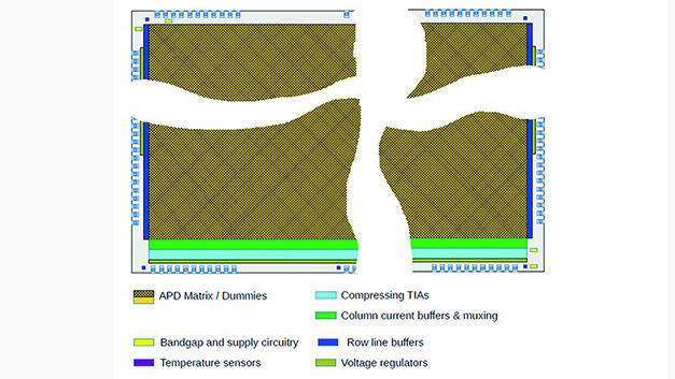 Bild. APD-Arrays auf CMOS-Basis von Broadcom verfügen über 20.000 Bildpunkte. Besonderes Merkmal sind im Chip integrierte TIA, denen mehrere Pixel zugeordnet sind.