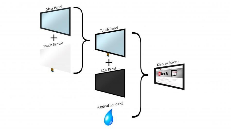Der Prozess des Optical-Bonding-Verfahrens im Detail.