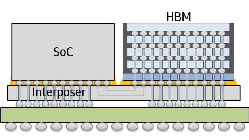 Schnitt durch den Aufbau der »I-Cube«-Packaging-Technik von Samsung: Der HBM-Speicher und der Prozessor sitzen auf demselben Interposer, so dass sich die Verbindungswege gegenüber herkömmlichen Techniken verkürzen und sich die Signalintegrität verbessert.