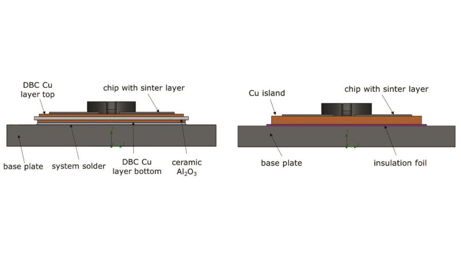 Bild 1: Aufbau eines Standardmoduls (links) und des IsoPower-Moduls von Danfoss Silicon Power (rechts) [3].