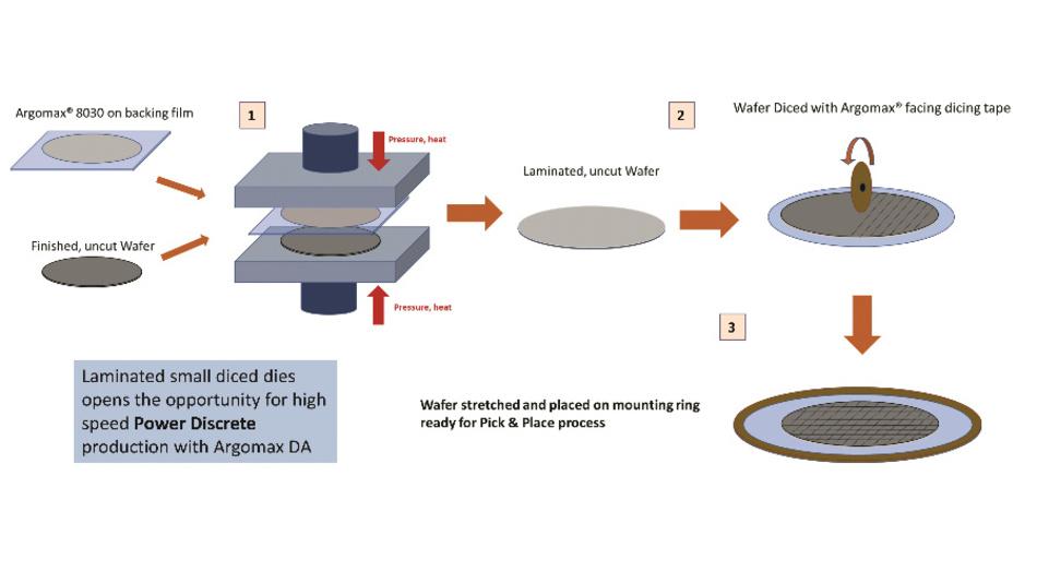 Bild 2: So sieht der Ablauf des DTF-Prozesses (Die Transfer Film) aus, wo auf den bereits der fertig prozessierten Wafer noch vor dem Vereinzeln eine Schicht Sinterpaste laminiert wird [4].