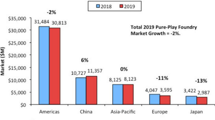Die Umsätze auf den regionalen Foundry-Märkten 2018 und 2019.