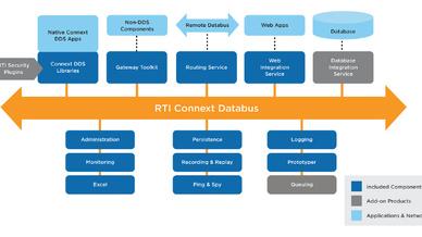 DDS ist ein Datenverteilungssystem, das eine Abstraktion von Daten überall ermöglicht.