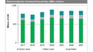 Der Halbleitermarkt für Smart Meters erreicht dieses Jahr seinen Höhepunkt.