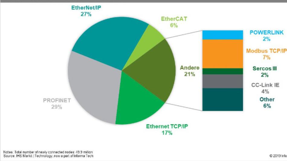 Laut den Ergebnissen einer Studie von IHS Markit / Technology dominiert Profinet mit fast 30 % Marktanteil an neu installierten Knoten als Ethernet-basierte Kommunikationslösung für die industrielle Automation.