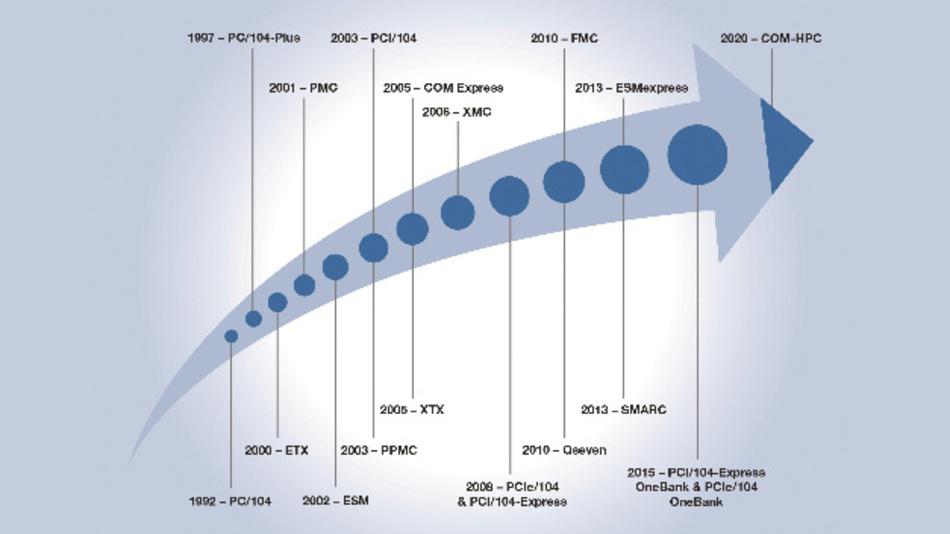 Bild 1: Entwicklungsgeschichte der CoMs (Zeitschiene).