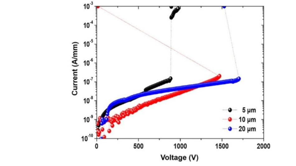 I-U-Kennlinien der GaN-Transistoren in Abhängigkeit vom Kontaktabstand