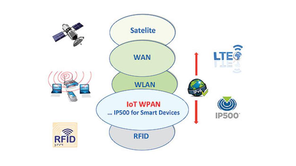 Bild 1. Die IP500 Alliance will den IP500-Standard als dominierende Infrastruktur für Wireless-IoT- Applikationen in kommerziellen Gebäuden etablieren.