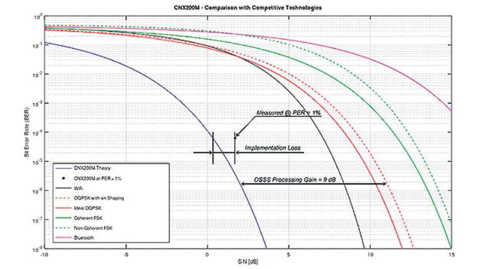 Bild 3. Im Vergleich der verschiedenen Funktechniken zeigt sich, dass IP500 durch den Einsatz von DNSS (Direct Spread Spectrum Sequence) – im 2,4-GHz-Band und bei 250 kbit/s gemessen – einen Prozessgewinn (Processing Gain) von 9 dB realisieren und mit kleinerem Signal-Rauschabstand (SNR) arbeiten kann.