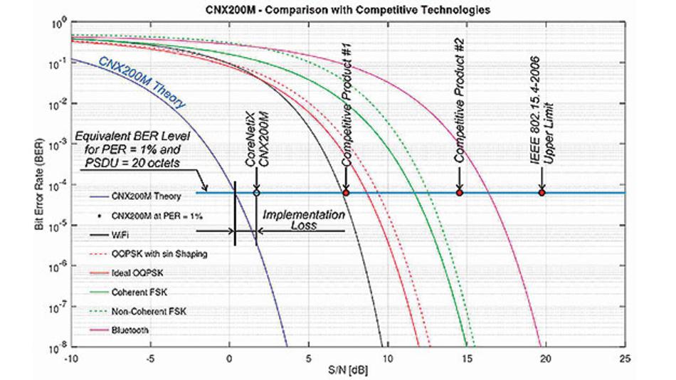 Bild 4. Vergleich der verschiedenen Funktechniken – theoretische Werte und Werte realer Implementierungen. Je weiter links eine Technik oder ein Produkt auf einer Waagerechten platziert werden kann, umso besser ist der Signal-Rauschabstand.