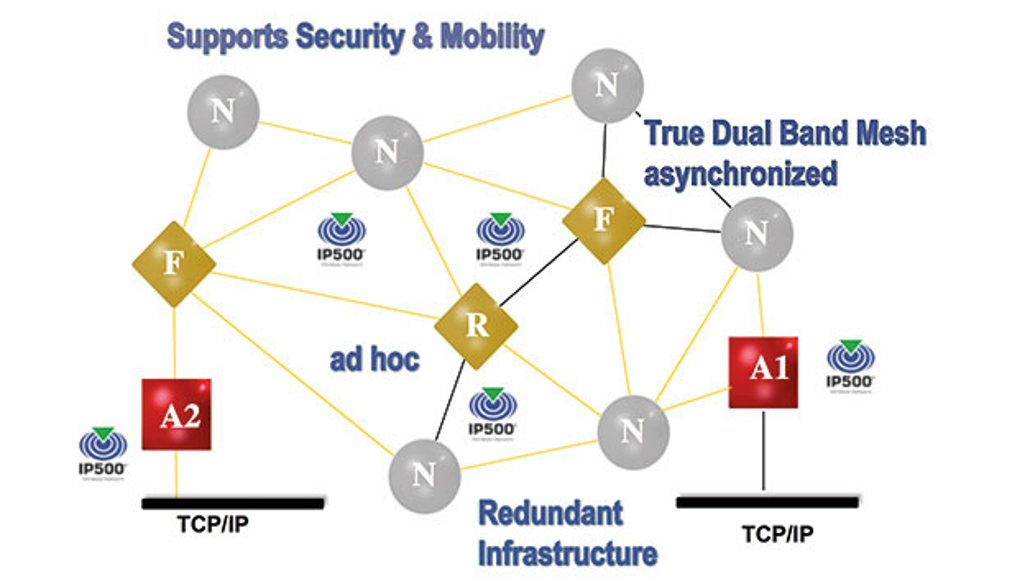Bild 10. Das IP500-Netzwerk bietet Sicherheit, Zuverlässigkeit und Robustheit durch Redundanz – mit zwei Gateways und dem Betrieb in zwei unabhängigen Frequenzbändern.