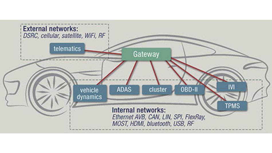 Das Gateway koordniert als Steuerungseinheit vielfältige Prozesse im vernetzten Auto