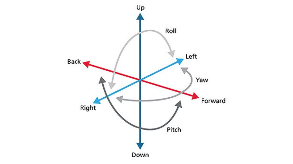 Bild 1. SLAM umfasst die Verfolgung innerhalb von sechs Freiheitsgraden (6DoF), die sich aus drei Graden für die Position (hoch/runter, vorwärts/rückwärts, und links/rechts) und drei für die Orientierung (Gieren, Nicken und Rollen) zusammensetzen.