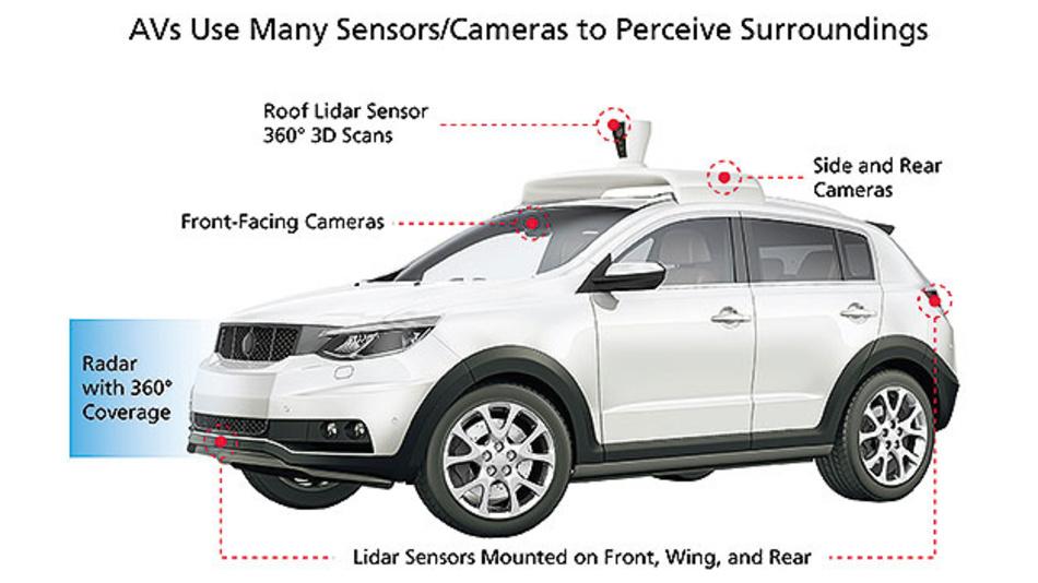 Bild 2. Autonome Fahrzeuge müssen viele Sensoren und Kameras nutzen, um ihre Umgebung wahrzunehmen.