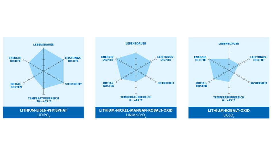 Bild 1: Lithium-Ionen-Energiespeicher im direkten Vergleich: LiFePO4 (Lithium-Eisen-Phosphat, LFP), LiNiMnCoO2 (Lithium-Nickel-Mangan-Kobaltoxid, NMC) und LiCoO2 (Lithium-Kobaltoxid, LCO). Die Eigenschaften basieren auf herstellerspezifischen Beispielen. Die jeweiligen Parameter im Netzdiagramm werden von innen nach außen besser.