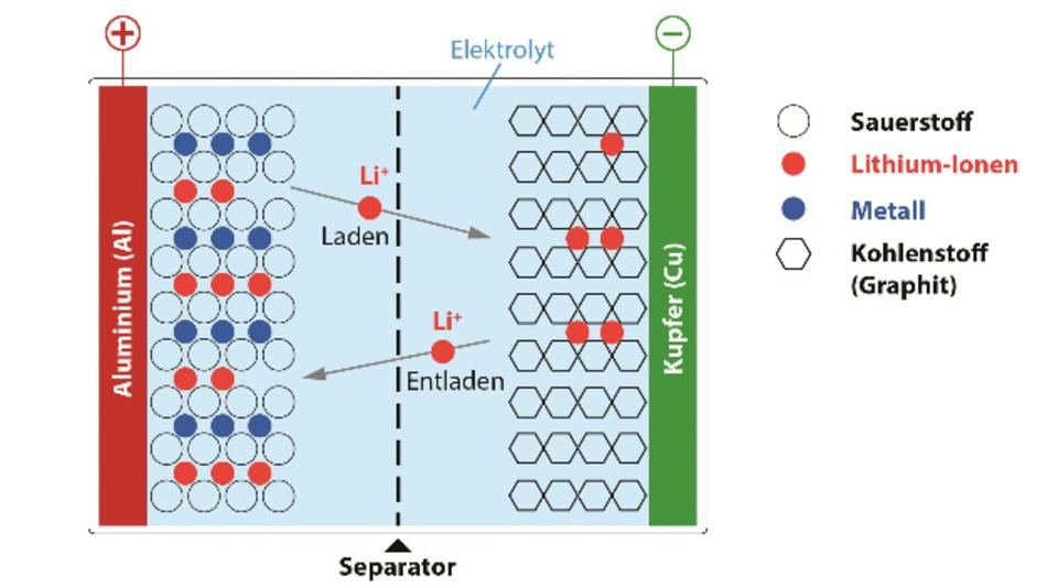 Bild 2: Schematischer Aufbau einer Lithium-Ionen-Zelle (stark vereinfacht).