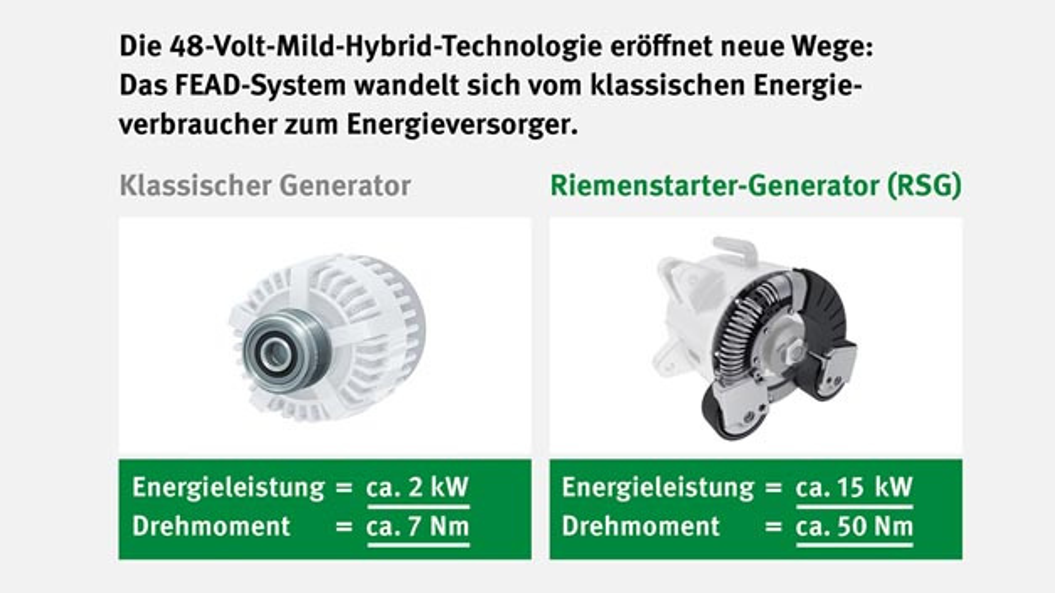 Schaeffler bietet ab sofort eine Reparaturlösung für hybride 48-V-Fahrzeuge an.